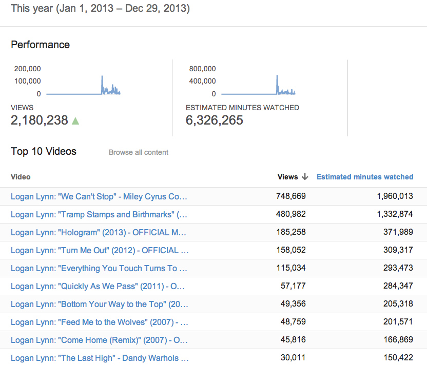 YouTube Alalytics 2013